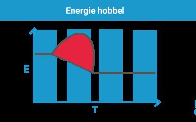 Succesvol veranderen en de energiehobbel
